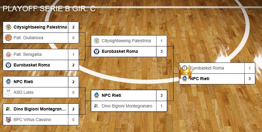 Tabellone finale girone C