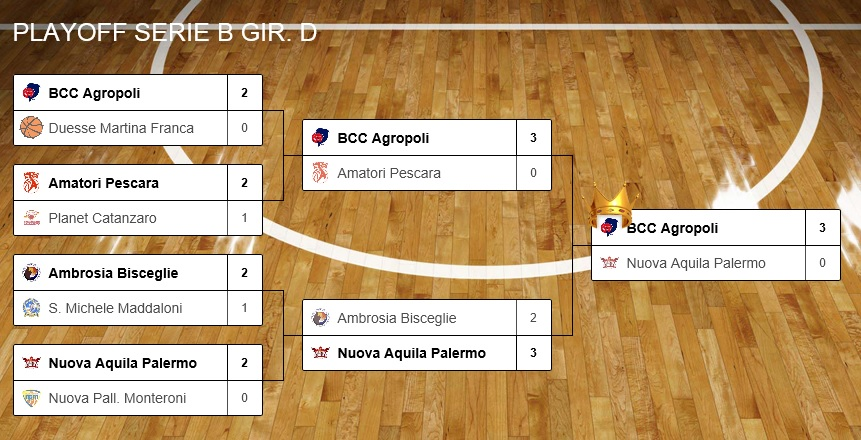 Tabellone finale girone D